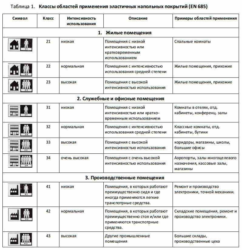 Классификация и цена линолеума Синтерос