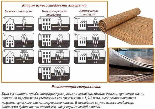 Классификация линолеума по износостойкости