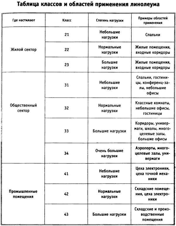 Таблица классификации линолеума
