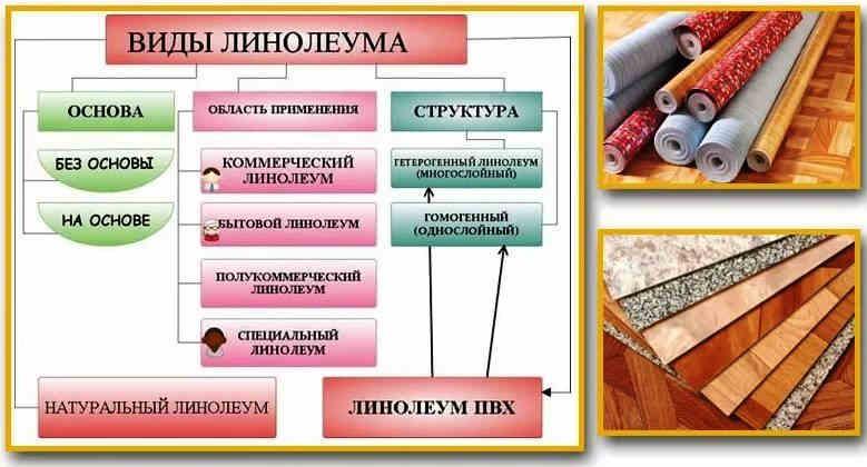 Типы и характеристики линолеума